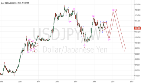 USDJPY: USD/JPY Outlook for Long Term