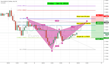 EURUSD: Euro/GBP : Harmonic Trade