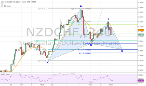 NZDCHF: Bullish Gartley Forming on NZD/CHF 4-Hour Chart