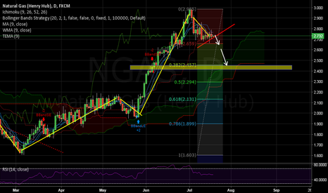 NGAS: NATURAL GAS LOOKING CLEAN SHORT CHART WAIT TO RED BREAK LINE