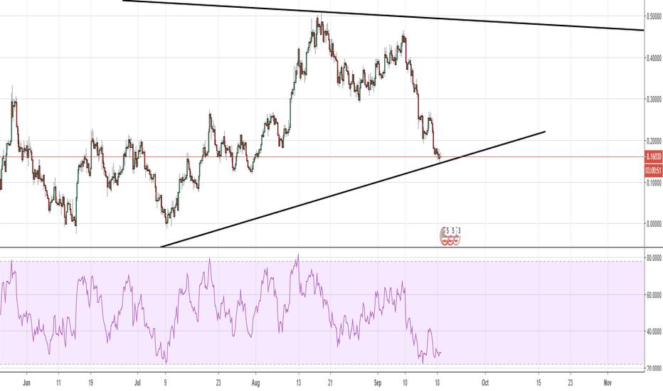 USDNOK: Long USD/NOK