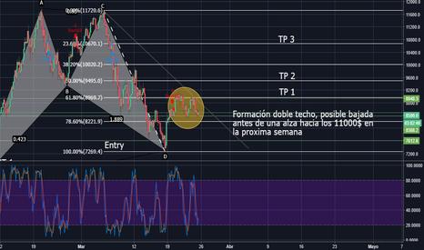 BTCUSD: BTC/USD con patrón armónico BAT en alza