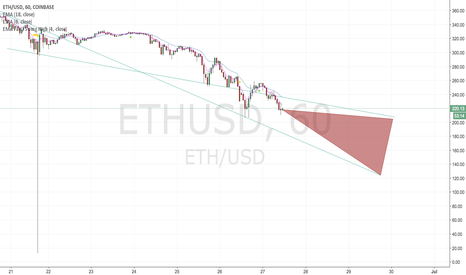 ETHUSD: Support becomes resistance in a continued downward channel.
