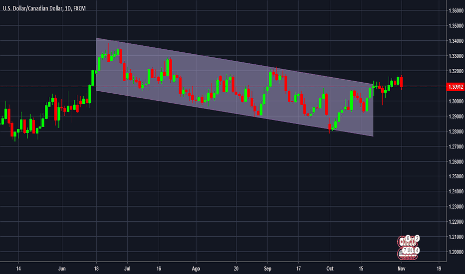USDCAD: canal