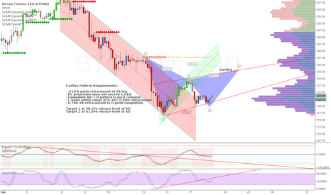 BTCUSD: Bearish Gartley, BITFINEX