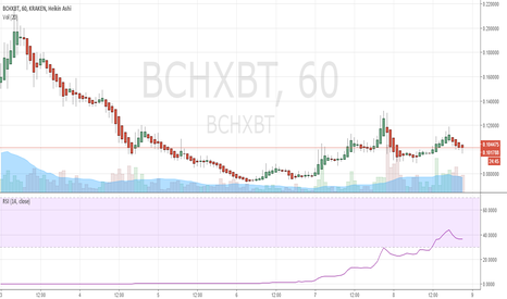 BCHXBT: Mining profitability reaching parity