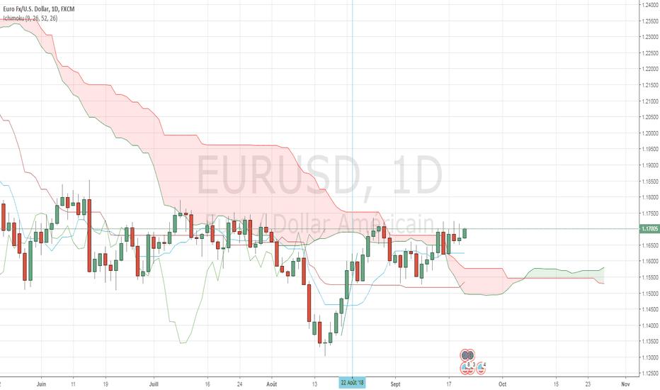 EURUSD: Le cours de l'Eurodollar sort du nuage par le haut en daily