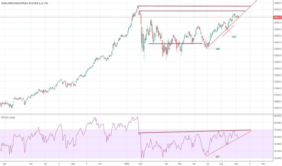 DJI: DJI (Dow-Jones Industrial )