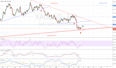 XAUUSD: New Buy Opportunity and Trade Examples for Gold