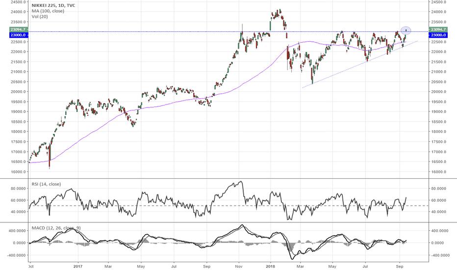 NI225: Japanese stocks beginning to move