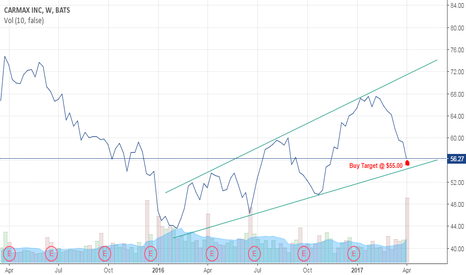 KMX: $KMX LONG - Buy on strong support