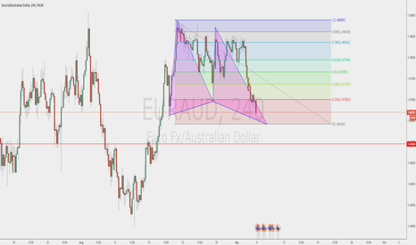 EURAUD: Potential Bull Butterfly pattern @ 1.46420