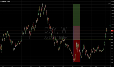 DXY: DOLLAR INDEX: Drivers of the Week