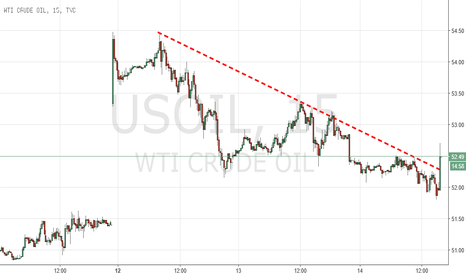 USOIL: Inventory number breaks downtrend since Sunday