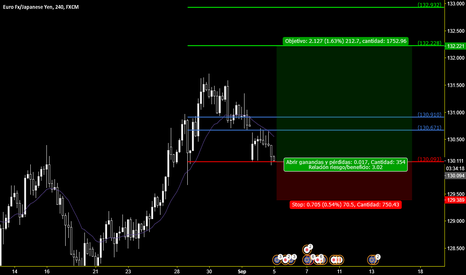 EURJPY: eur/jpy largo long buy compra