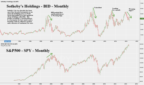 BID: Sotheby's Holdings -BID -Monthly -Mkt Leading Indicator Warning