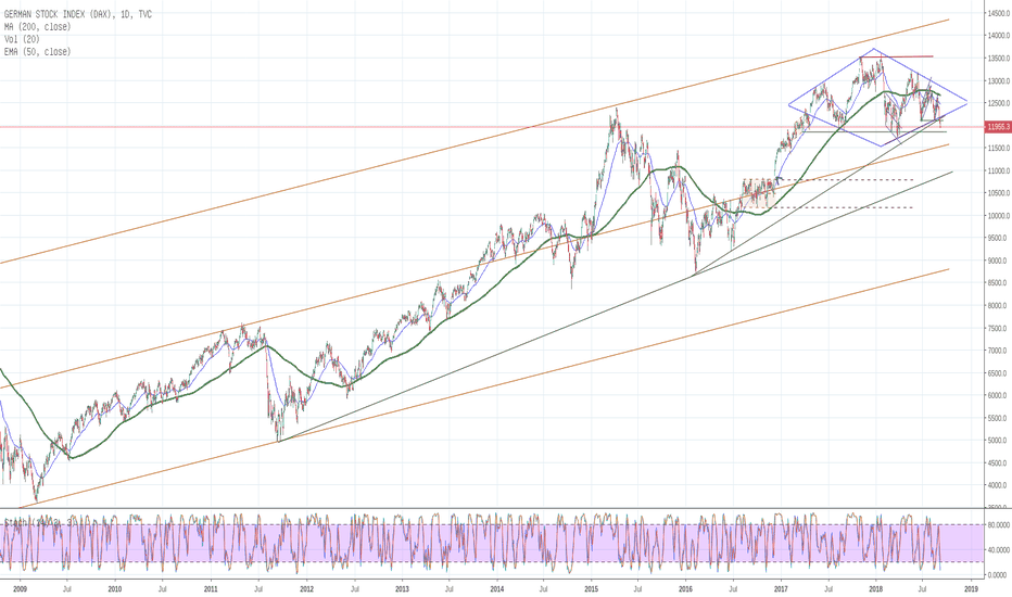 DEU30: DAX ... Diamant im Chart ...