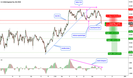 USDJPY: USDJPY-triple top confirmation