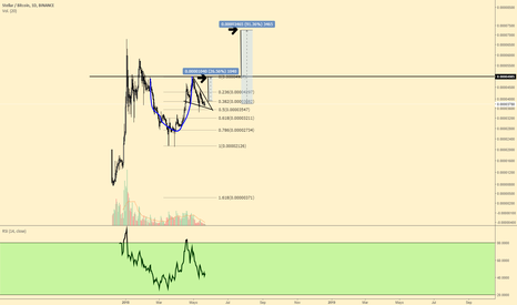 XLMBTC: XLM BTC cup and handle