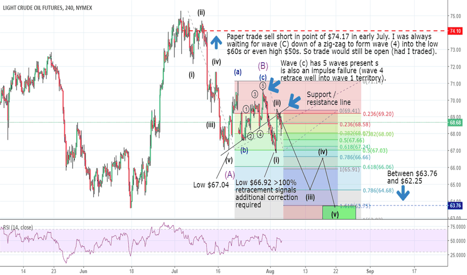 CL1!: Light Crude short trade update - stay in position