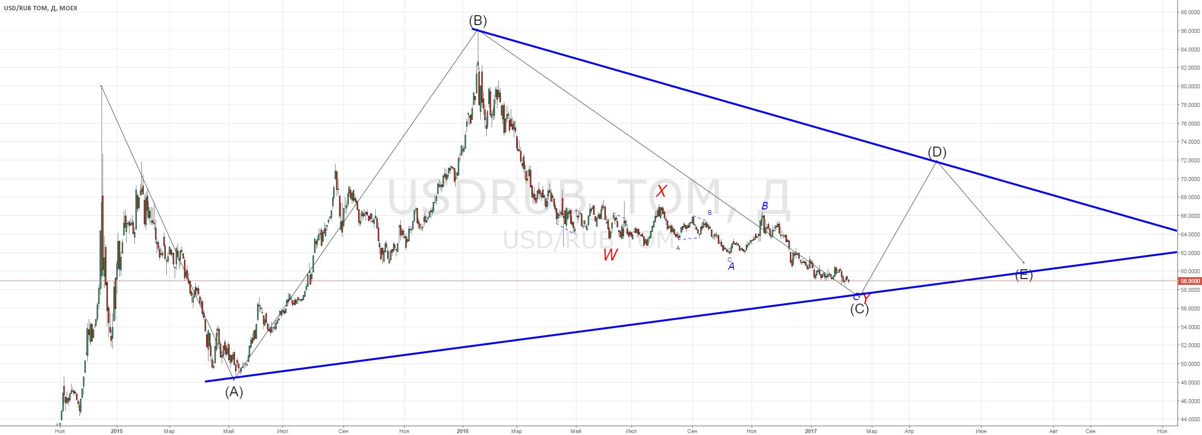 USDRUB Сходящийся треугольник ABCDE