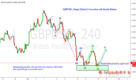 GBPUSD: Long GBPUSD : 12345 ElliotWave completion & Corrective wave (c)