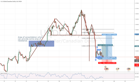 USDCAD: Aggressive 15min Gartley Entry