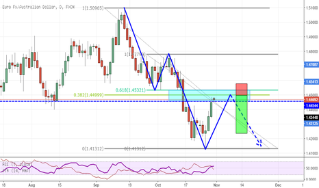 EURAUD: EURAUD interesting situation