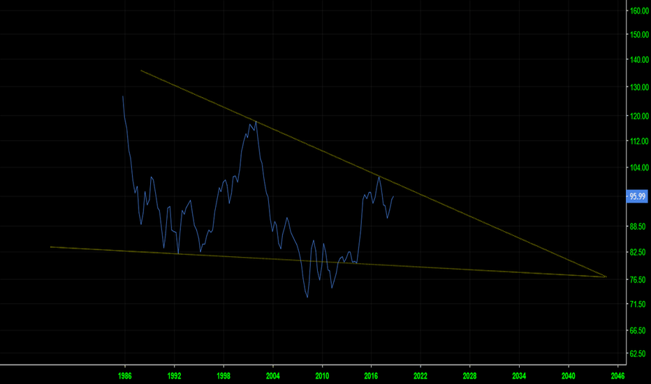 DXY: Dollar Index Análisis de largo plazo
