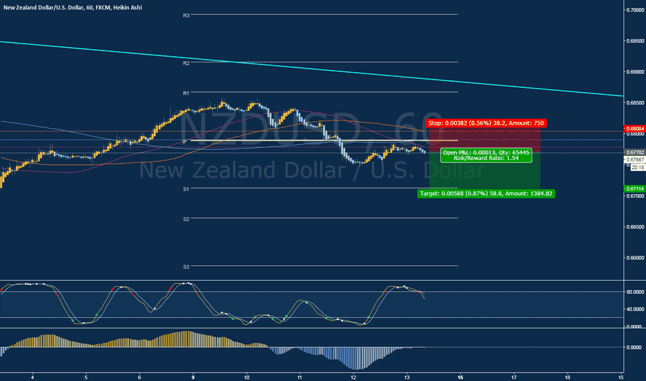 NZDUSD: Short Opportunity