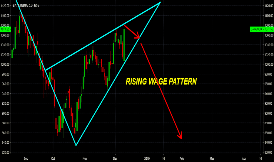 BATAINDIA: BATA INDIA RISING WAGE PATTERN APPEARED