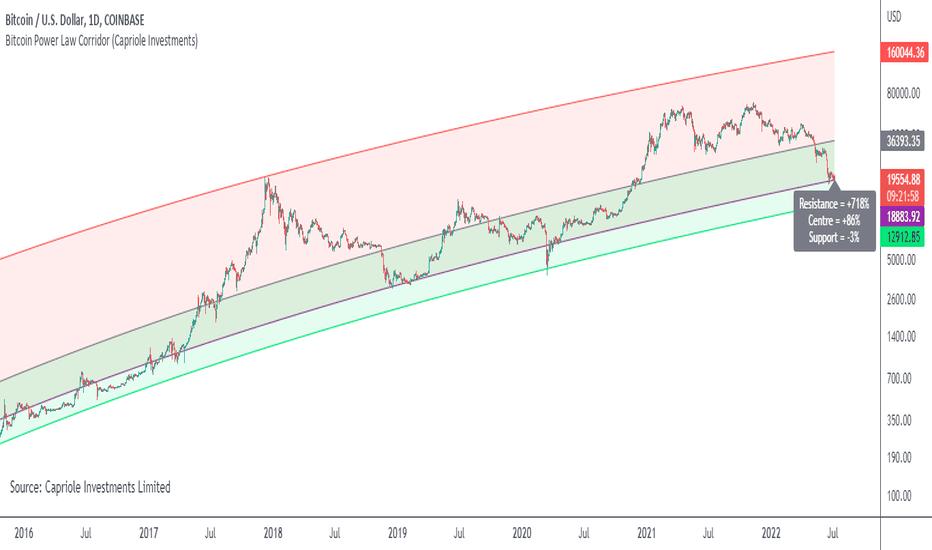 tradingview power btc)