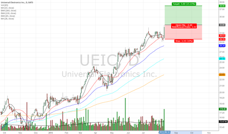 UEIC: nice sideway move with breakout - a follow through?