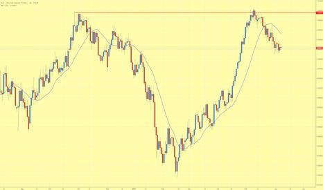USDCHF: USD/CHF im Abwärtstrend