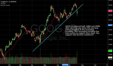GOOG: GOOG ascending trendline support becoming resistance?