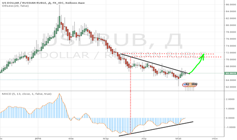 USDRUB: USD/RUB - UP to 70.5