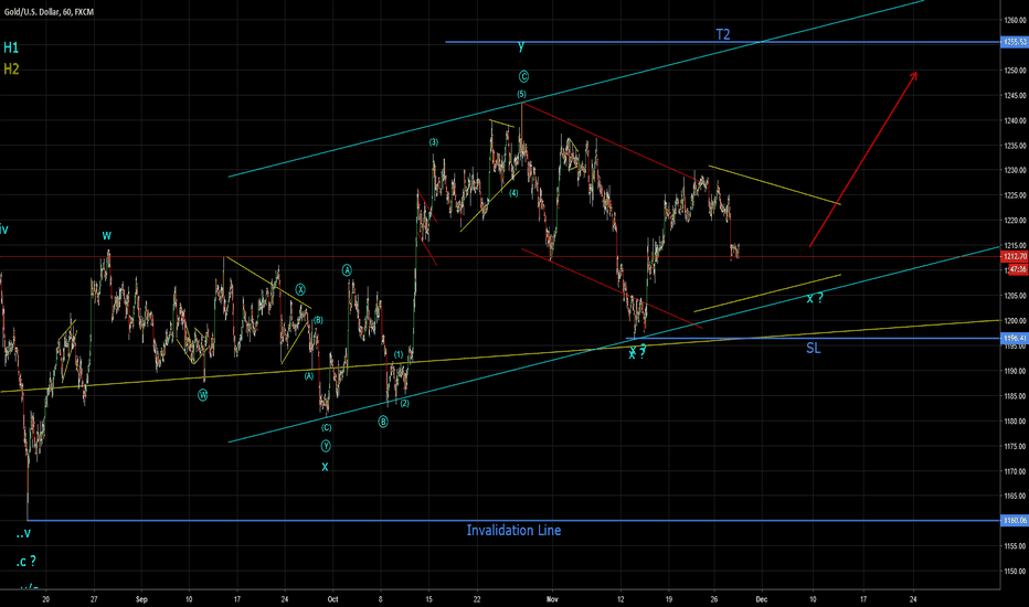XAUUSD: Gold looks to be moving in Triple Zig Zag (Elliott Wave)
