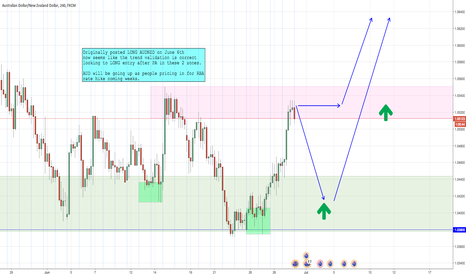 AUDNZD: AUDNZD Long idea update