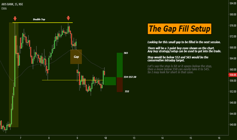 AXISBANK: The Gap Fill Setup