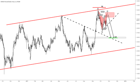 GBPCHF: GBPCHF - Interested in shorting