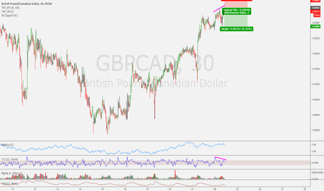 GBPCAD: Intraday Trade Idea GBPCAD