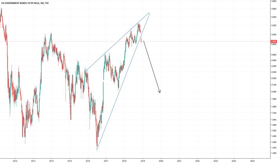 US10Y: Long Bond Outlook