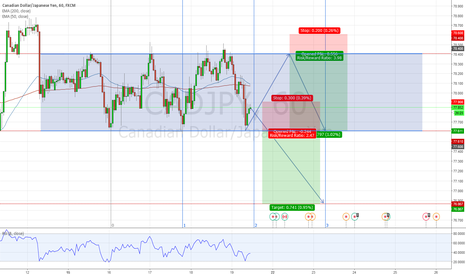 CADJPY: CADJPY Two Potential Short Opportunities