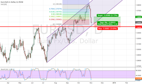 EURUSD: EUR long idea