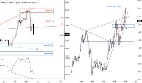 JPN225: $NIKKEI O/S weekly reversal