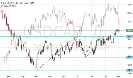USDCAD: USD/CAD долгосрочные перспективы