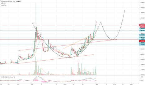 DGDBTC: DGD- Cup and HANDLE??