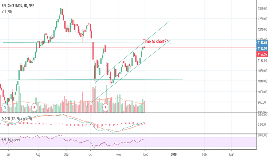 RELIANCE: Time to short