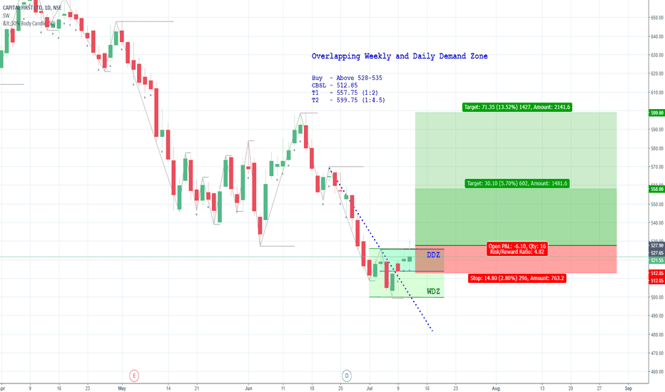 CAPF: Weekly and Daily Demand Zone