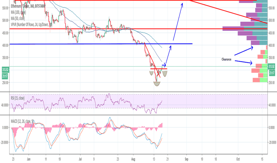 ETHUSD: The only on point ETH Analysis on this site?!